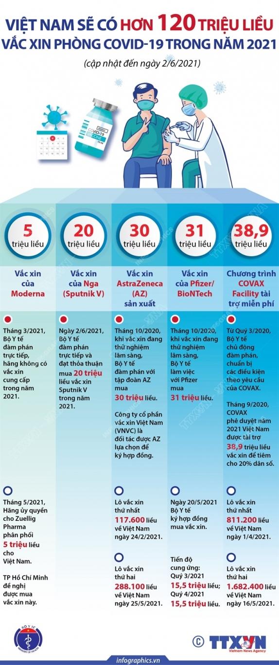 Việt Nam có hơn 120 triệu liều vắc xin phòng COVID-19 trong năm 2021 (cập nhật đến ngày 2/6/2021)